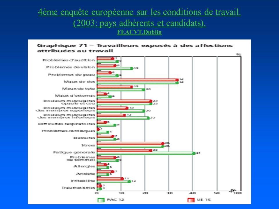 4ème enquête européenne sur les conditions de travail