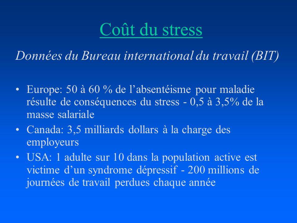 Coût du stress Données du Bureau international du travail (BIT)