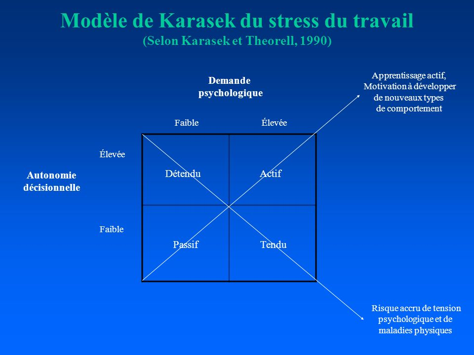 Modèle de Karasek du stress du travail (Selon Karasek et Theorell, 1990)