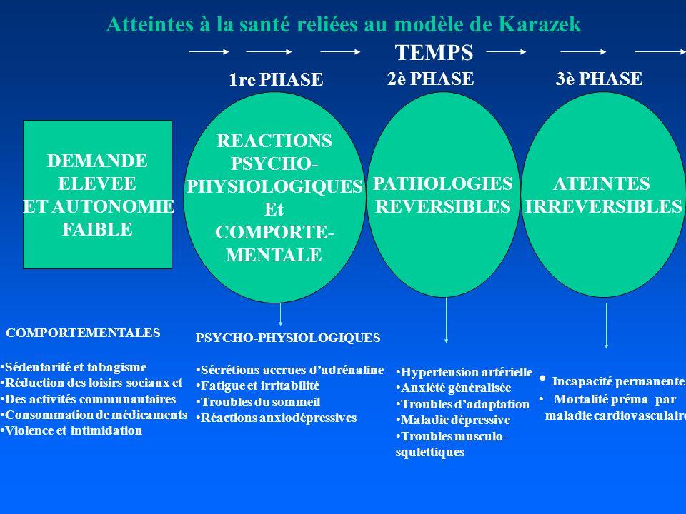 Atteintes à la santé reliées au modèle de Karazek