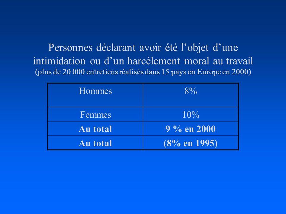 Personnes déclarant avoir été l'objet d'une intimidation ou d'un harcèlement moral au travail (plus de 20 000 entretiens réalisés dans 15 pays en Europe en 2000)
