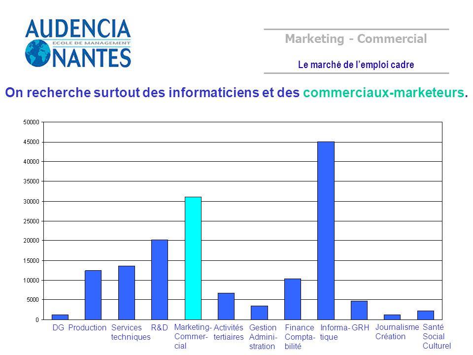 Marketing - Commercial Le marché de l'emploi cadre