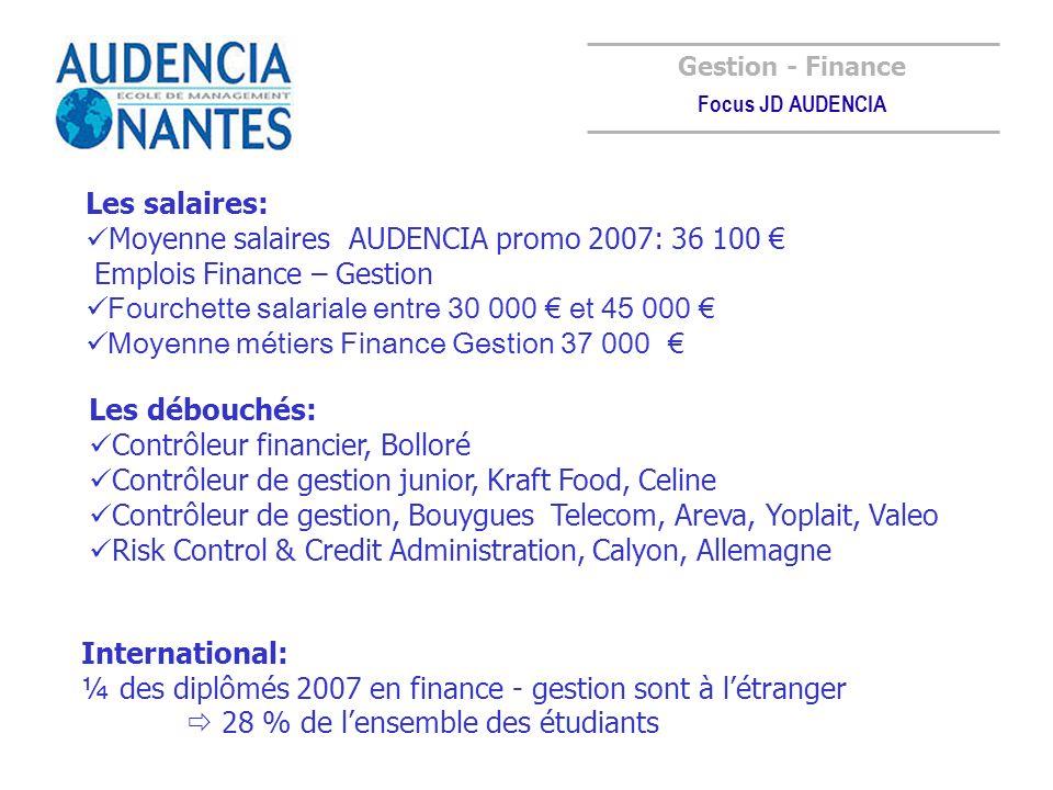 Moyenne salaires AUDENCIA promo 2007: 36 100 €
