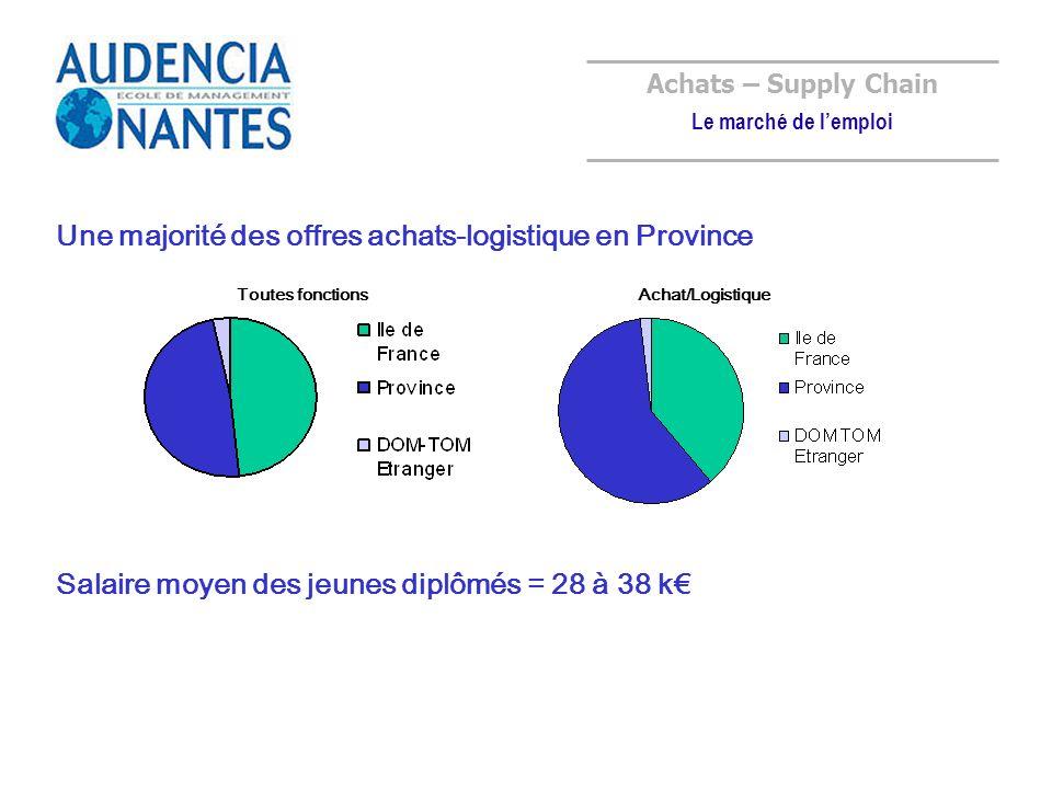 Une majorité des offres achats-logistique en Province