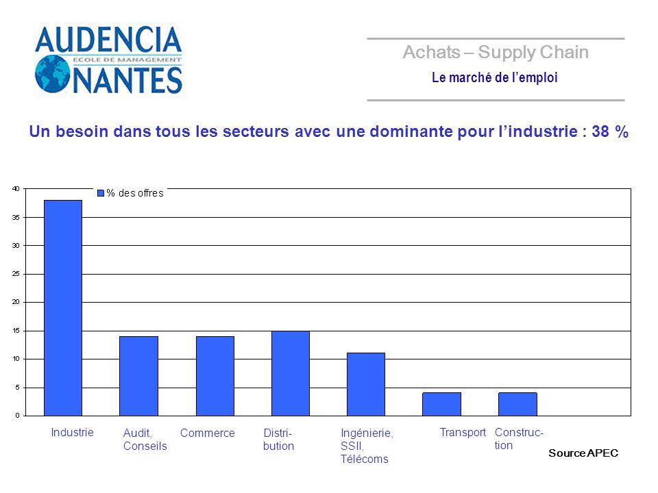 Achats – Supply Chain Le marché de l'emploi. Un besoin dans tous les secteurs avec une dominante pour l'industrie : 38 %