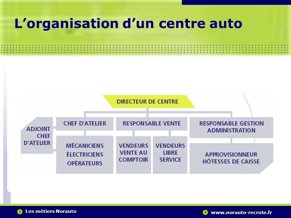L'organisation d'un centre auto