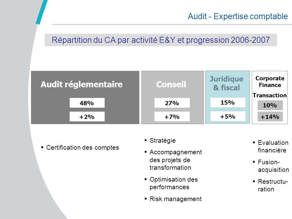 Audit - Expertise comptable