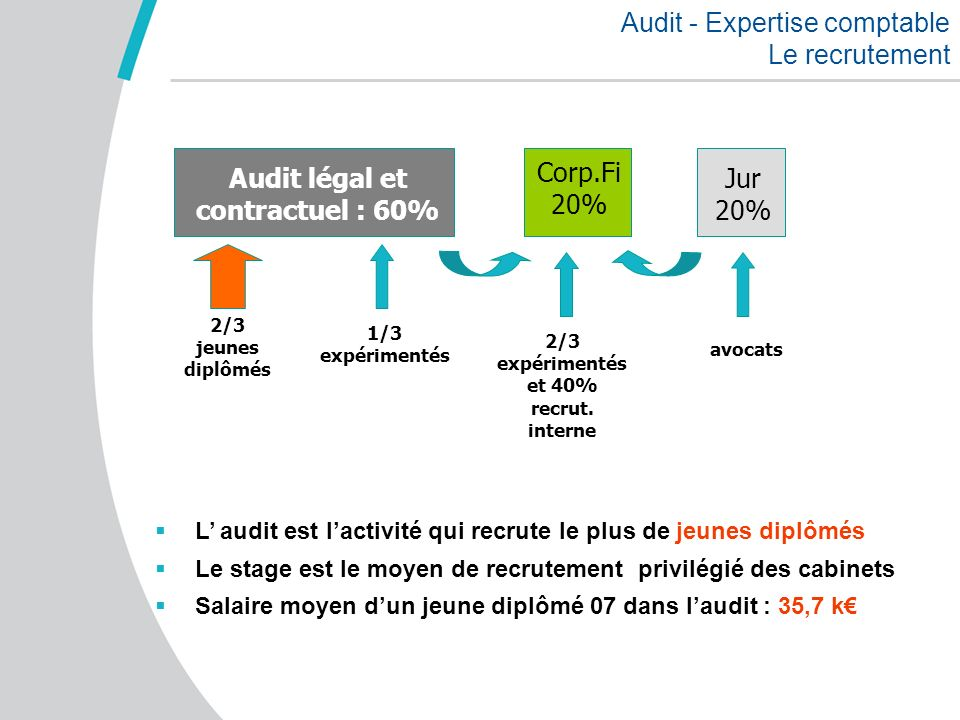 Audit - Expertise comptable Le recrutement