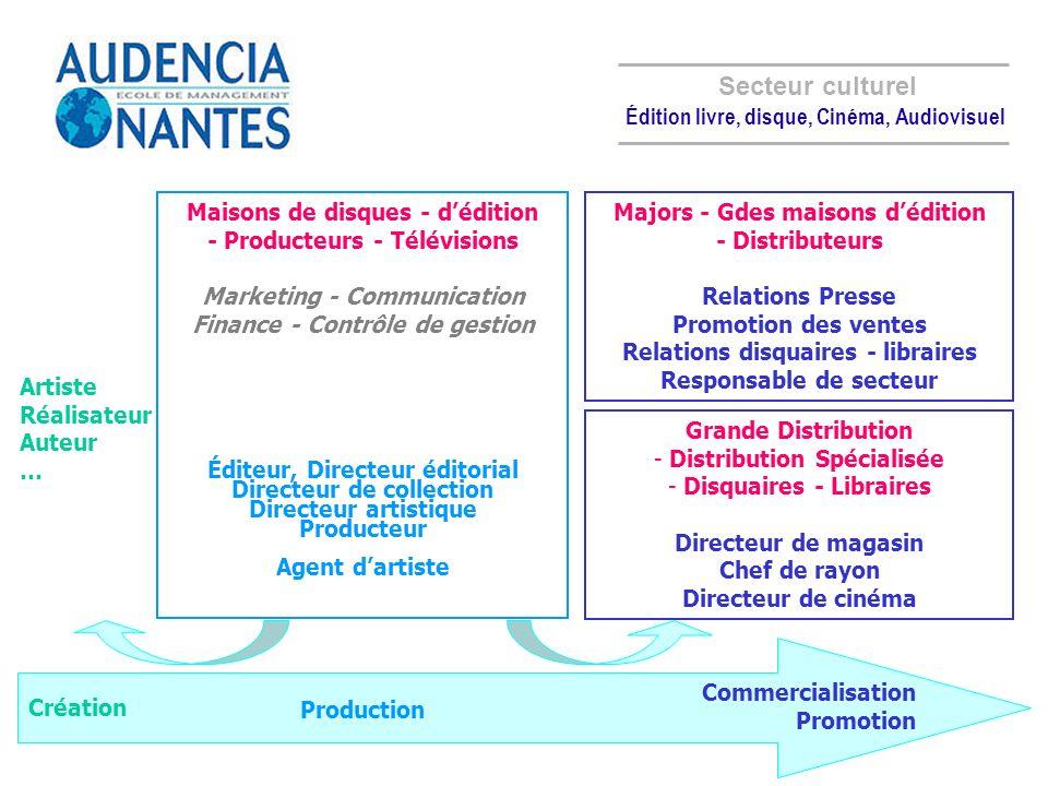 Édition livre, disque, Cinéma, Audiovisuel