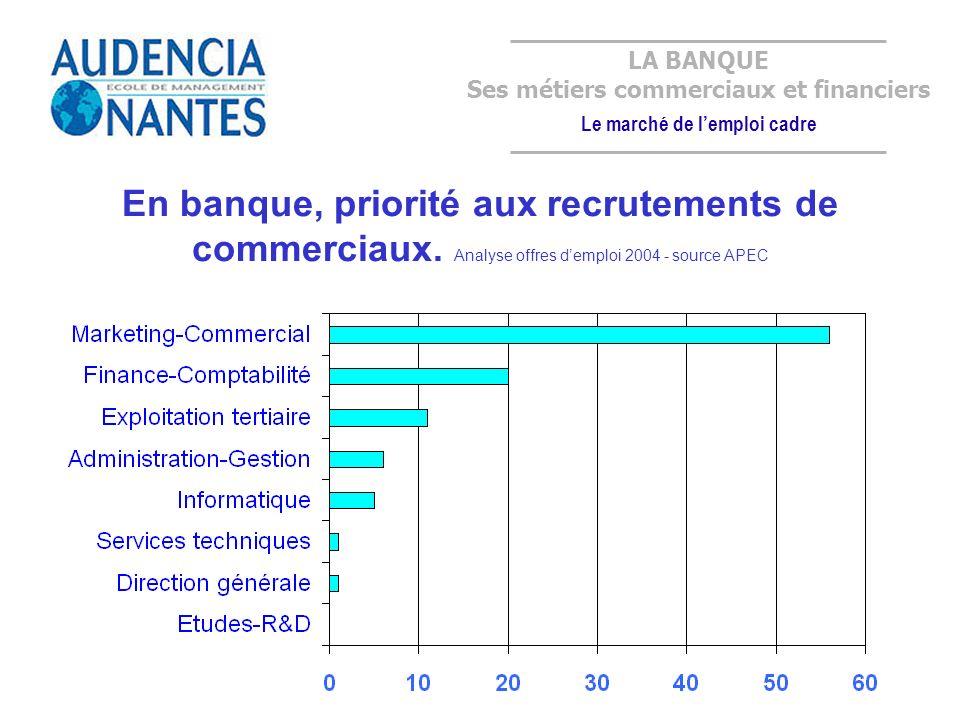 Ses métiers commerciaux et financiers Le marché de l'emploi cadre