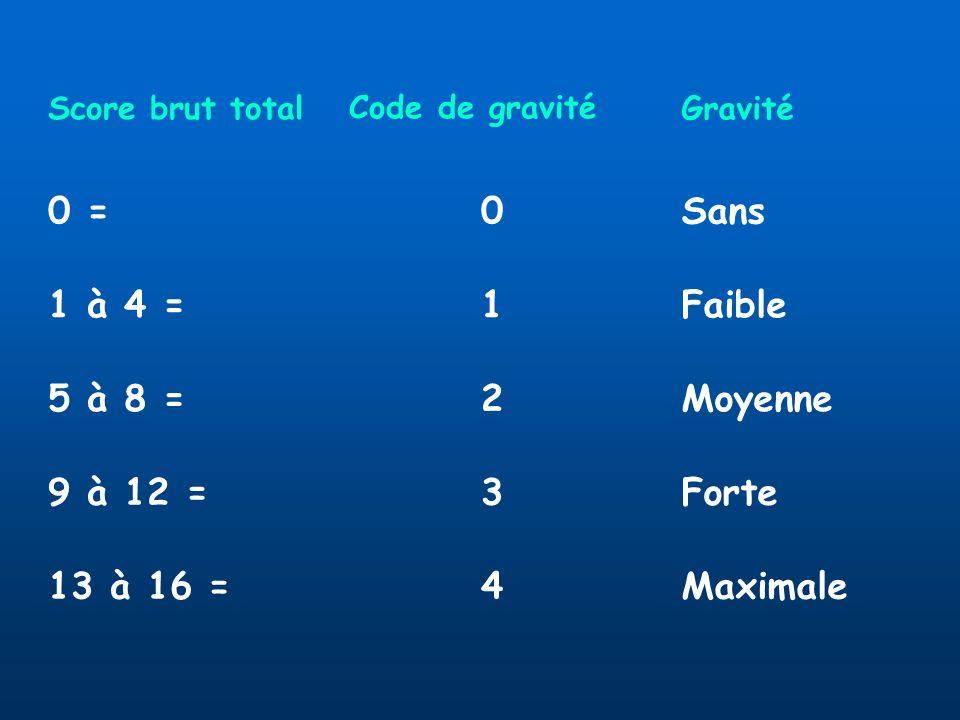 0 = Sans 1 à 4 = 1 Faible 5 à 8 = 2 Moyenne 9 à 12 = 3 Forte 13 à 16 =