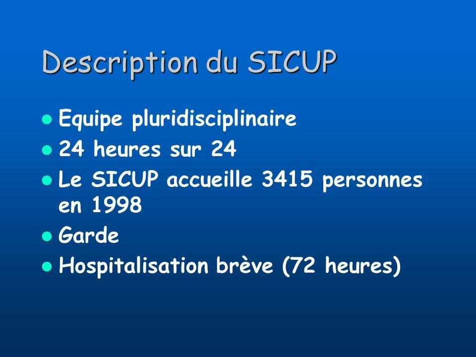 Description du SICUP Equipe pluridisciplinaire 24 heures sur 24