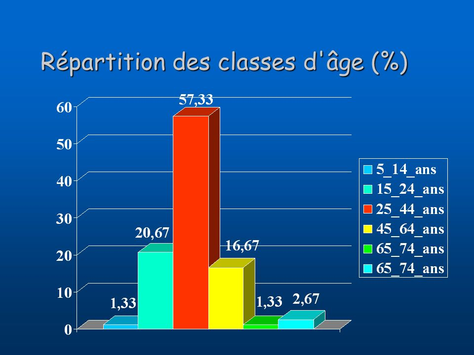 Répartition des classes d âge (%)