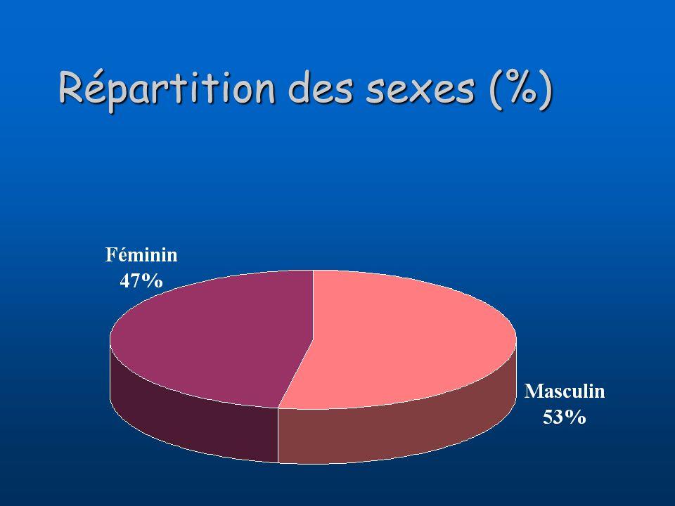 Répartition des sexes (%)