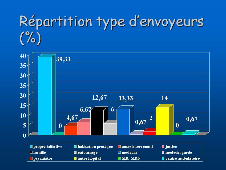 Répartition type d'envoyeurs (%)