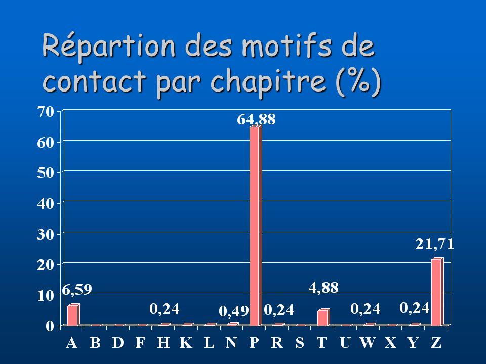 Répartion des motifs de contact par chapitre (%)