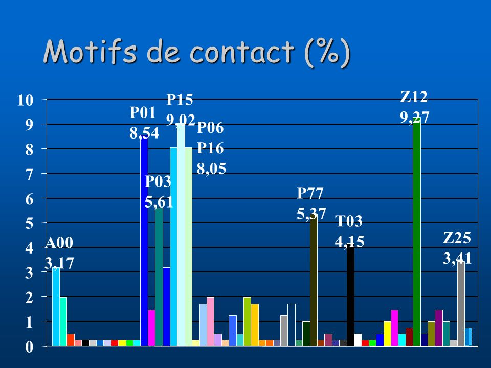 Motifs de contact (%) 10 P15 9,02 Z12 9,27 P01 8,54 9 P06 P16 8,05 8 7