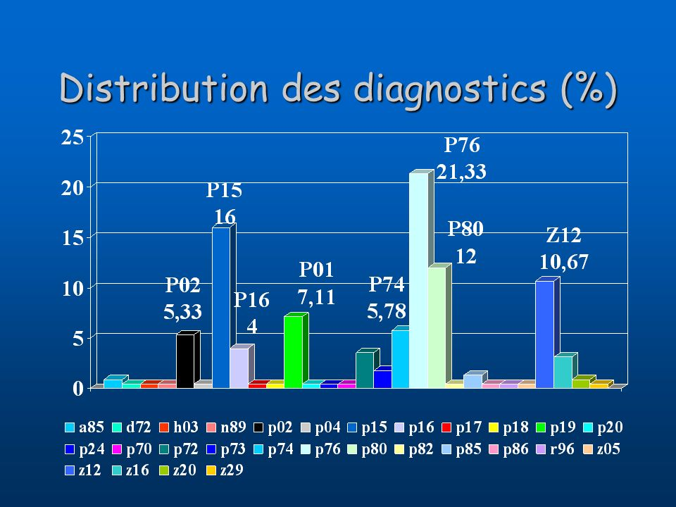 Distribution des diagnostics (%)