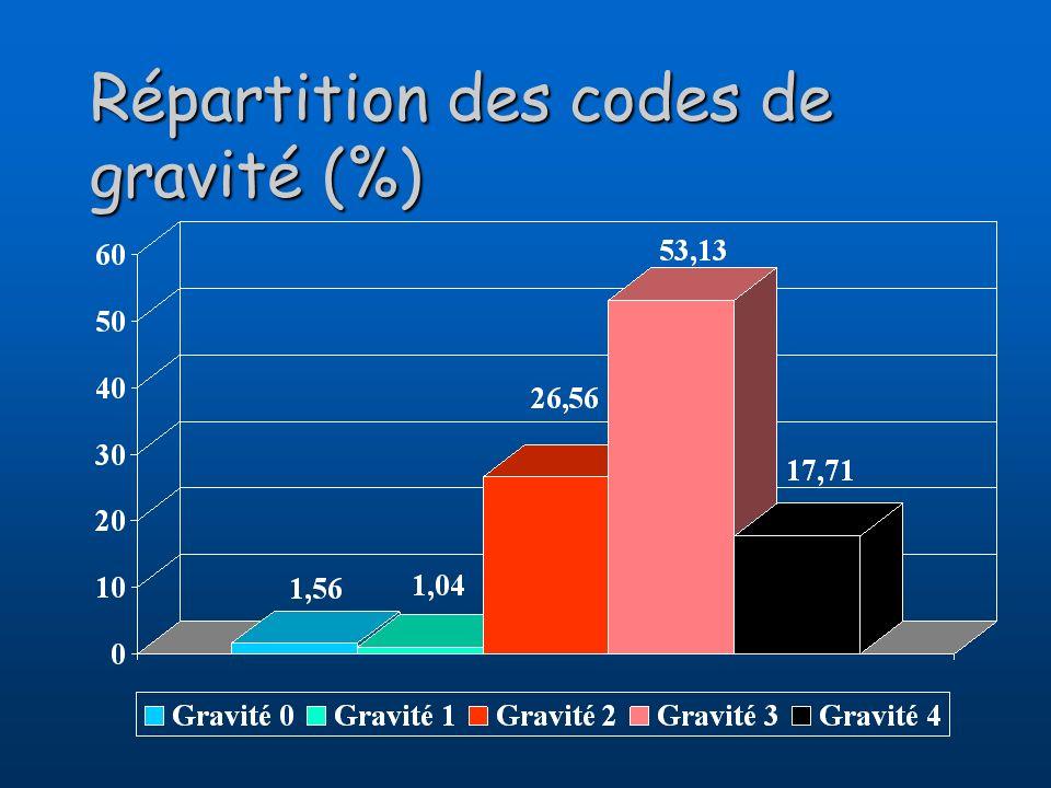 Répartition des codes de gravité (%)