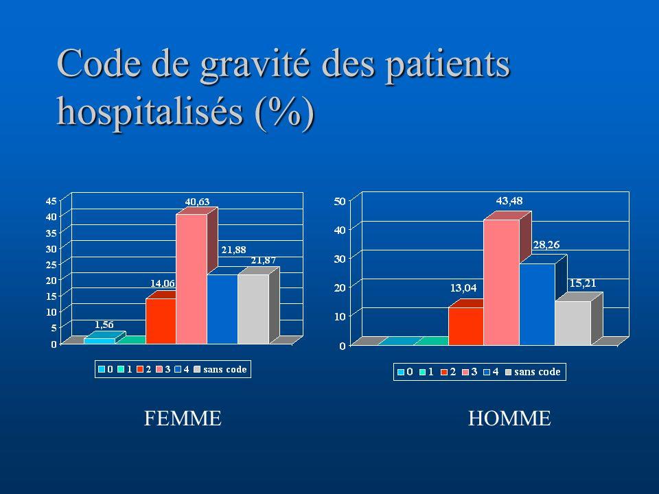 Code de gravité des patients hospitalisés (%)