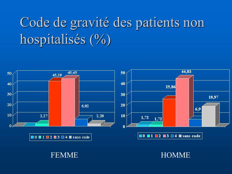 Code de gravité des patients non hospitalisés (%)