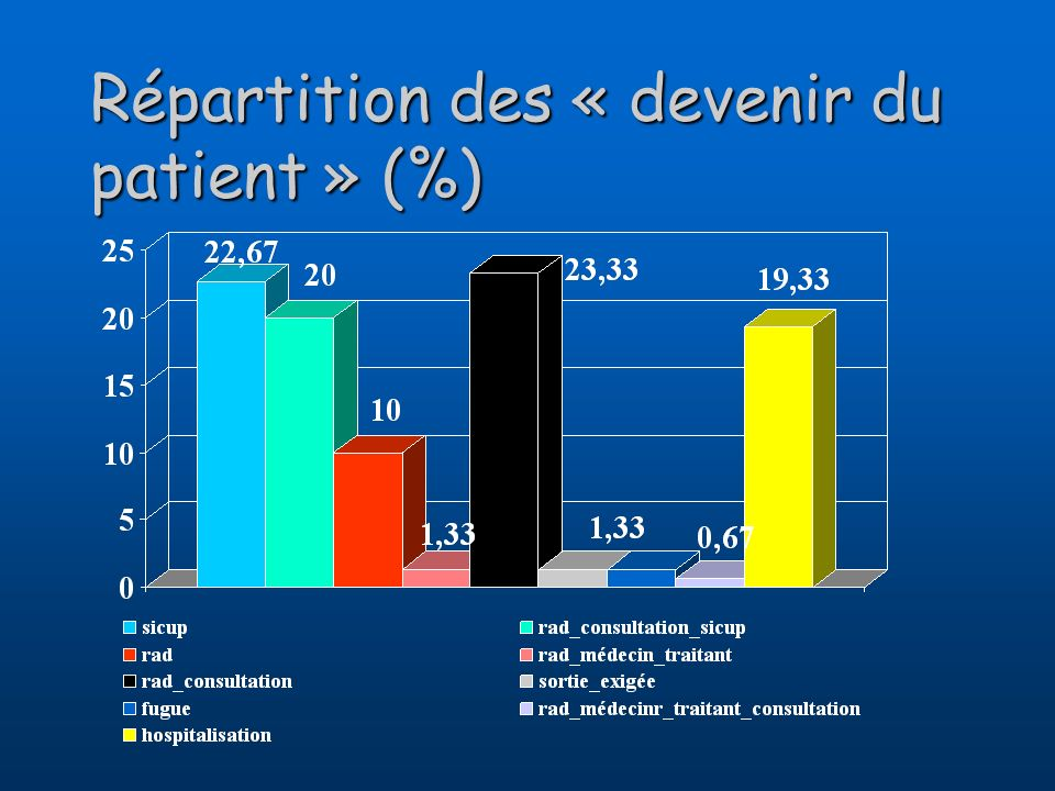 Répartition des « devenir du patient » (%)
