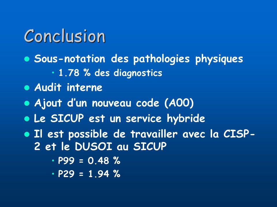 Conclusion Sous-notation des pathologies physiques Audit interne