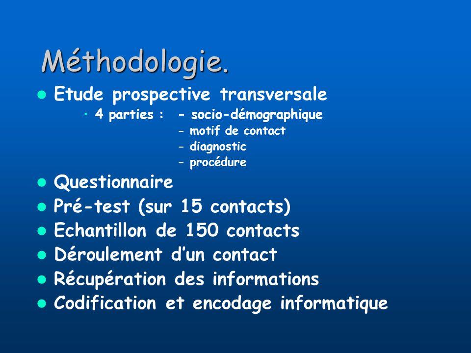 Méthodologie. Etude prospective transversale Questionnaire