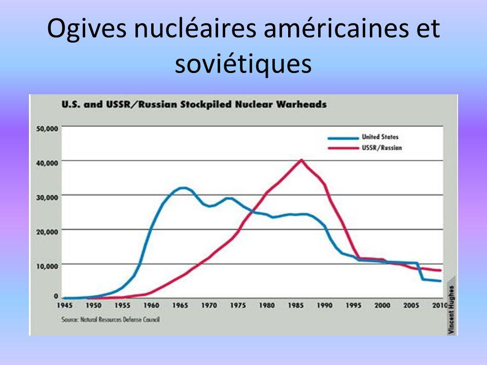Ogives nucléaires américaines et soviétiques