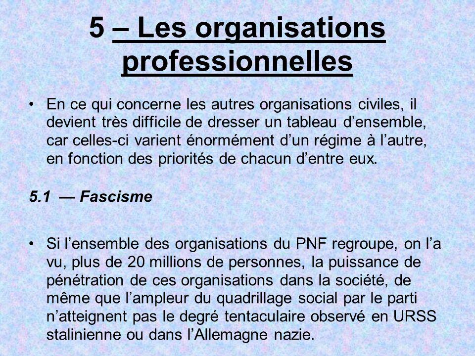 5 – Les organisations professionnelles