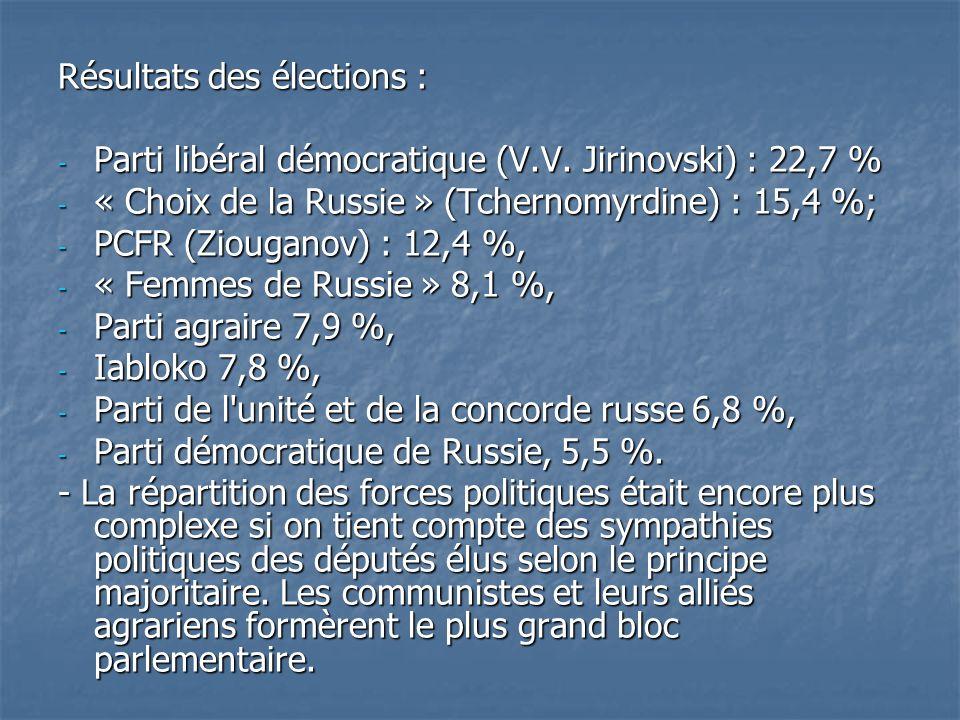 Résultats des élections :
