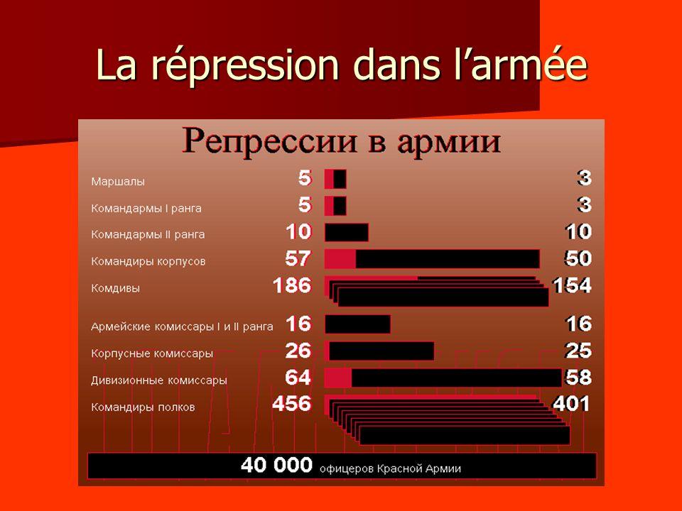 La répression dans l'armée