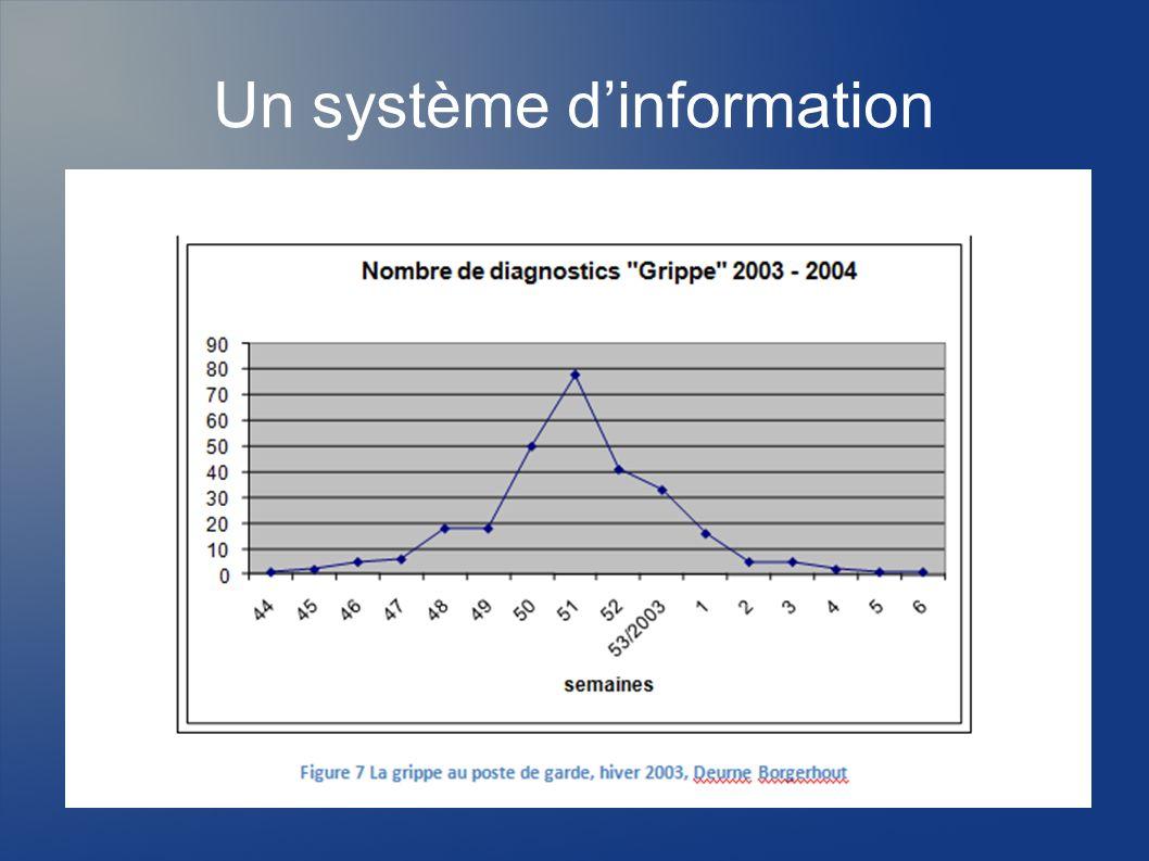 Un système d'information