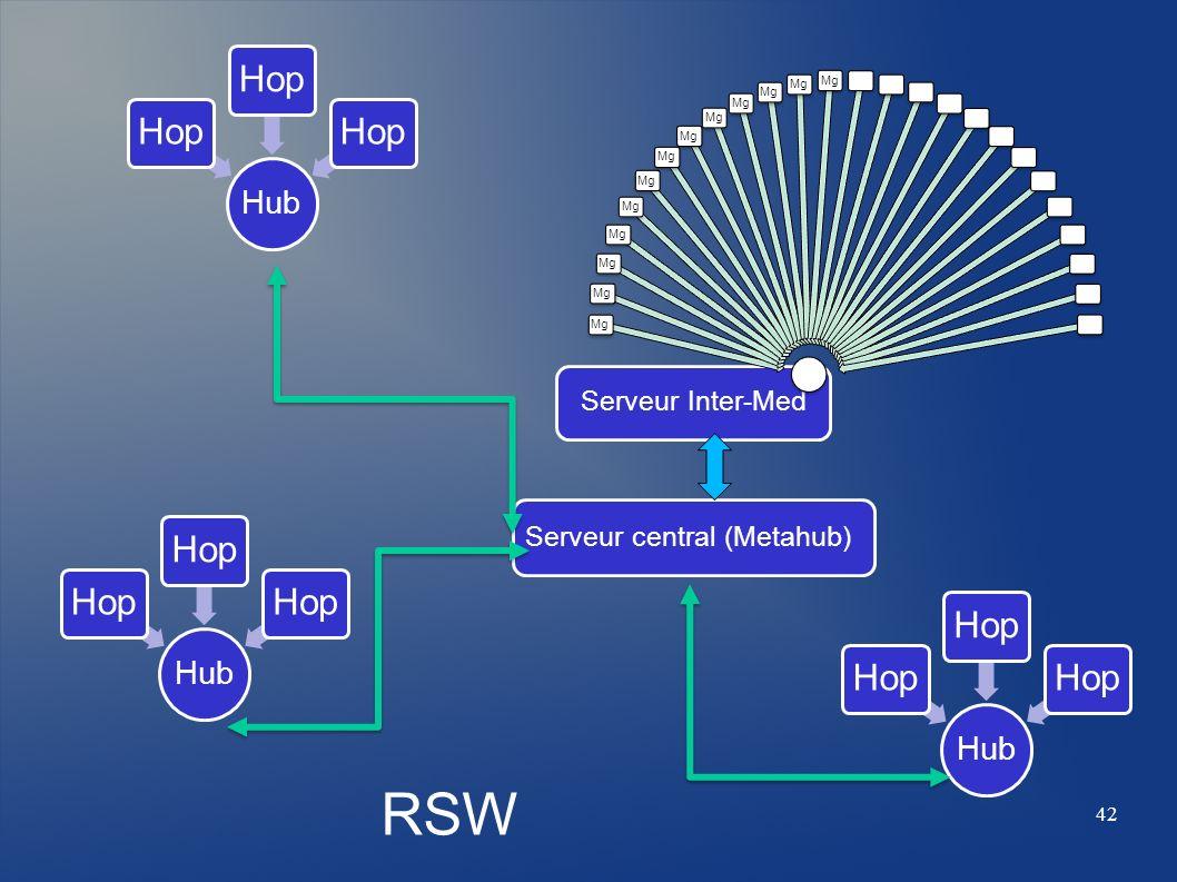 RSW Hop Hop Hop Hub Hub Hub Serveur Inter-Med