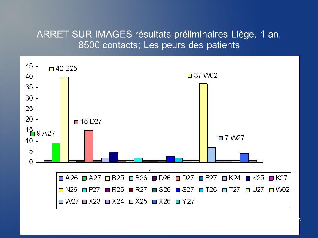 ARRET SUR IMAGES résultats préliminaires Liège, 1 an, 8500 contacts; Les peurs des patients