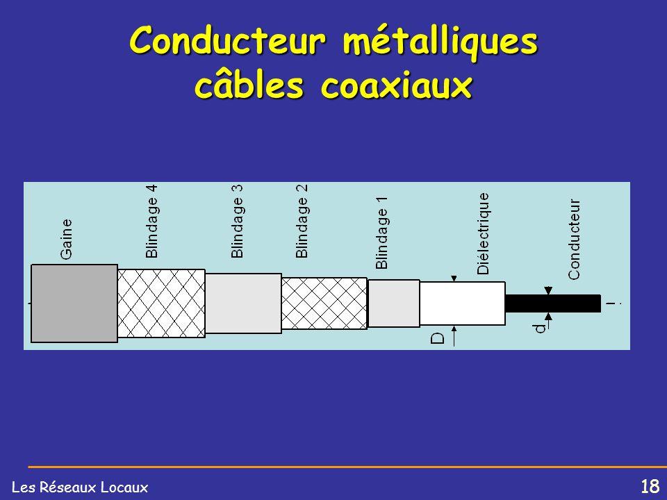 Conducteur métalliques câbles coaxiaux