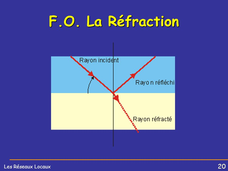 F.O. La Réfraction