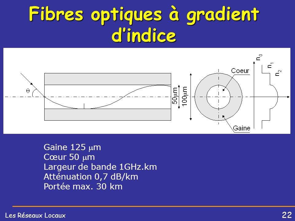 Fibres optiques à gradient d'indice