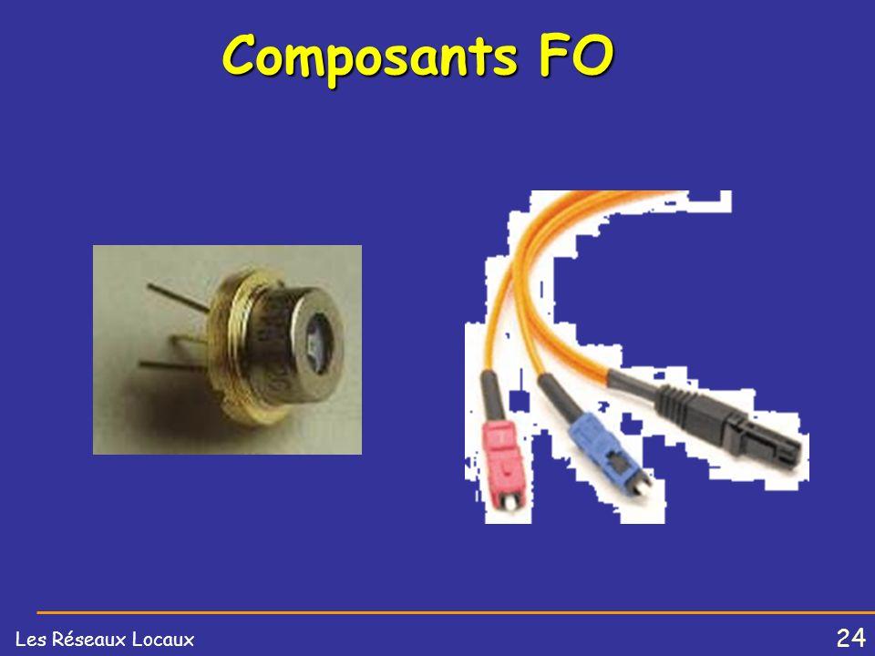 Composants FO