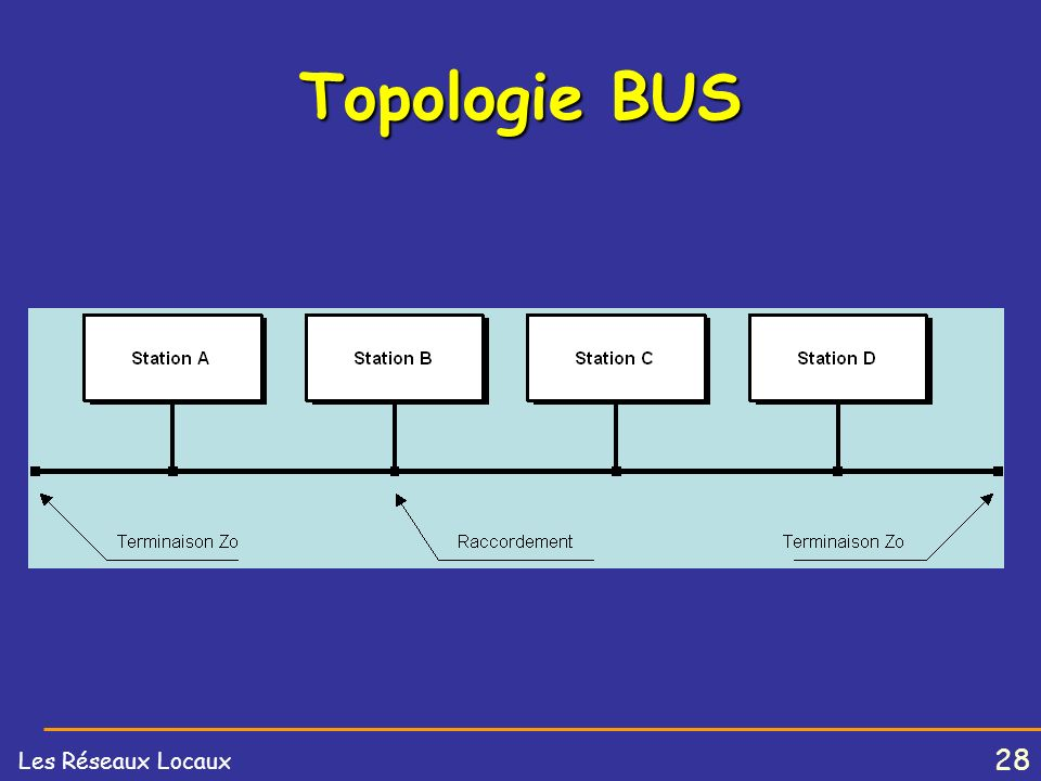 Topologie BUS
