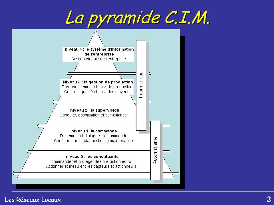 La pyramide C.I.M.