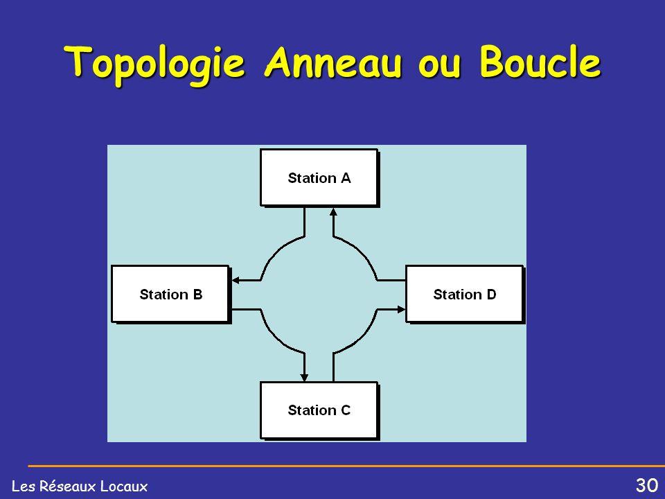 Topologie Anneau ou Boucle