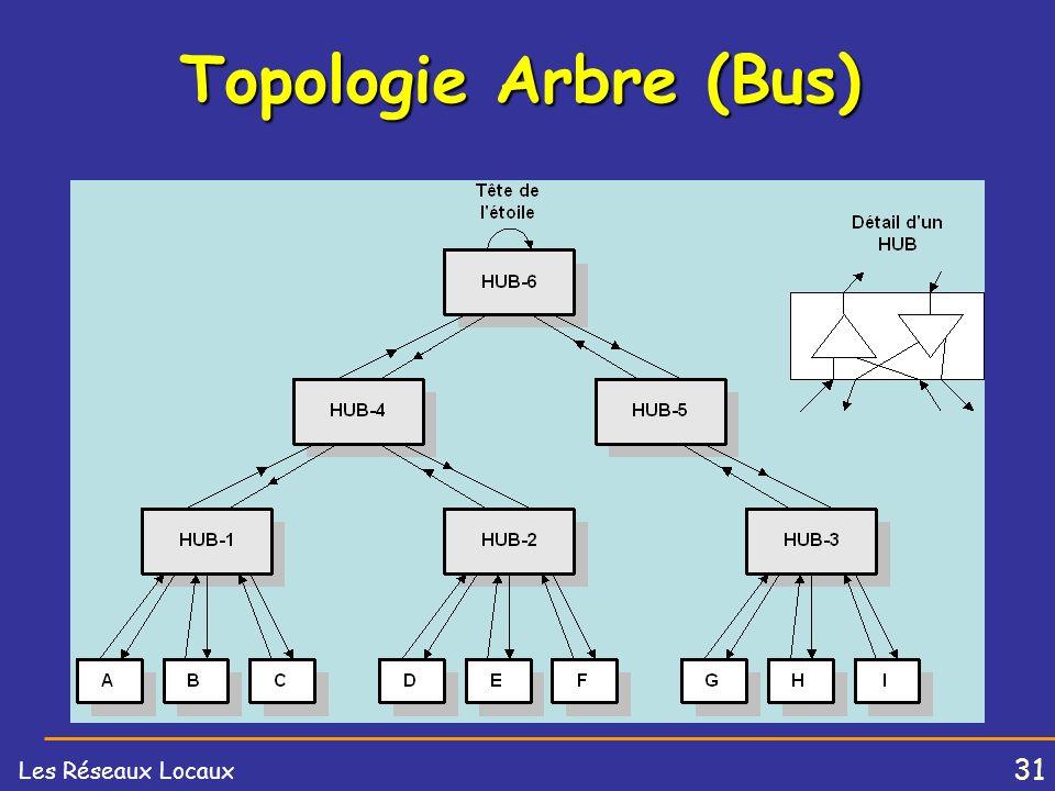 Topologie Arbre (Bus)