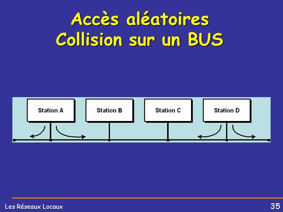 Accès aléatoires Collision sur un BUS
