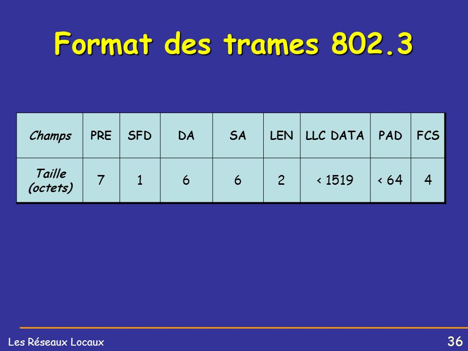 Format des trames 802.3 7 1 6 2 < 1519 < 64 4 Champs PRE SFD DA