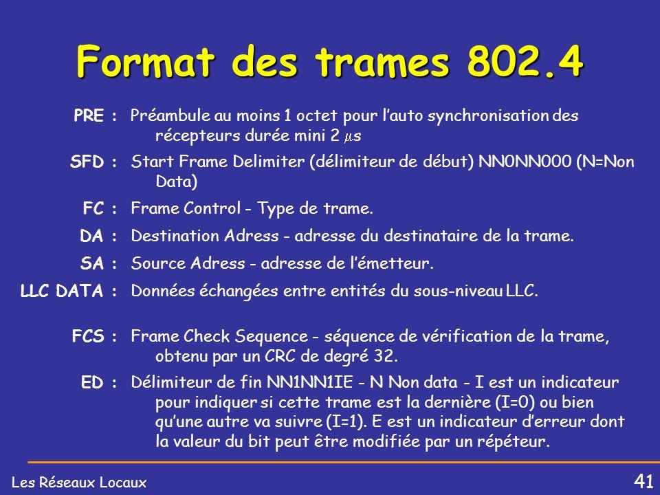 Format des trames 802.4 PRE : Préambule au moins 1 octet pour l'auto synchronisation des récepteurs durée mini 2 s.