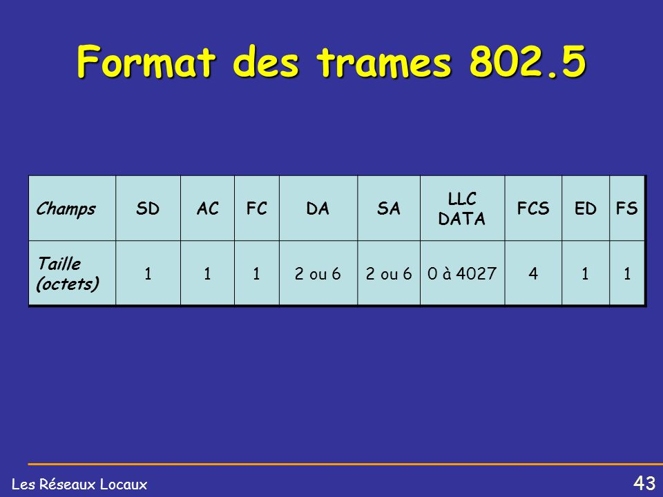 Format des trames 802.5 Champs SD AC FC DA SA LLC DATA FCS ED FS