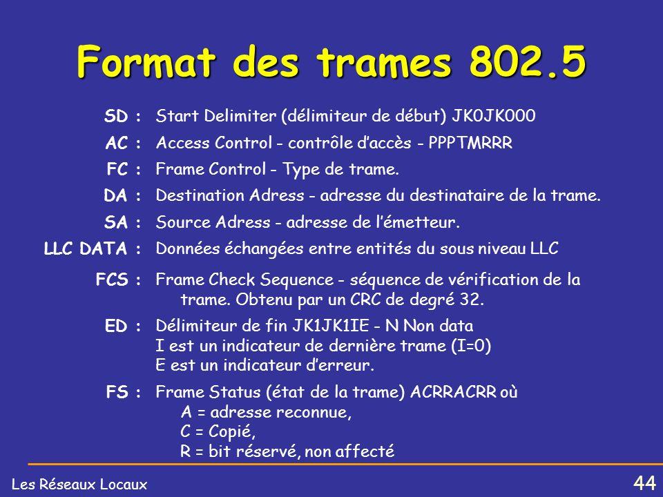Format des trames 802.5 SD : Start Delimiter (délimiteur de début) JK0JK000. AC : Access Control - contrôle d'accès - PPPTMRRR.