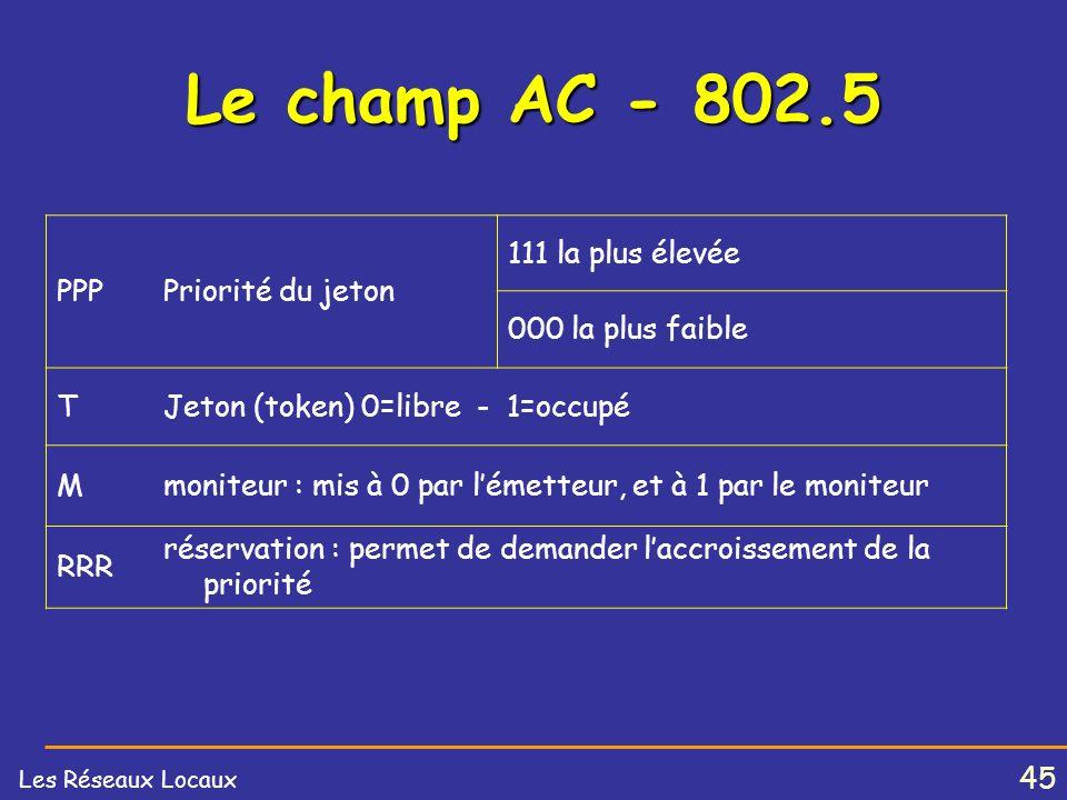 Le champ AC - 802.5 PPP Priorité du jeton 111 la plus élevée