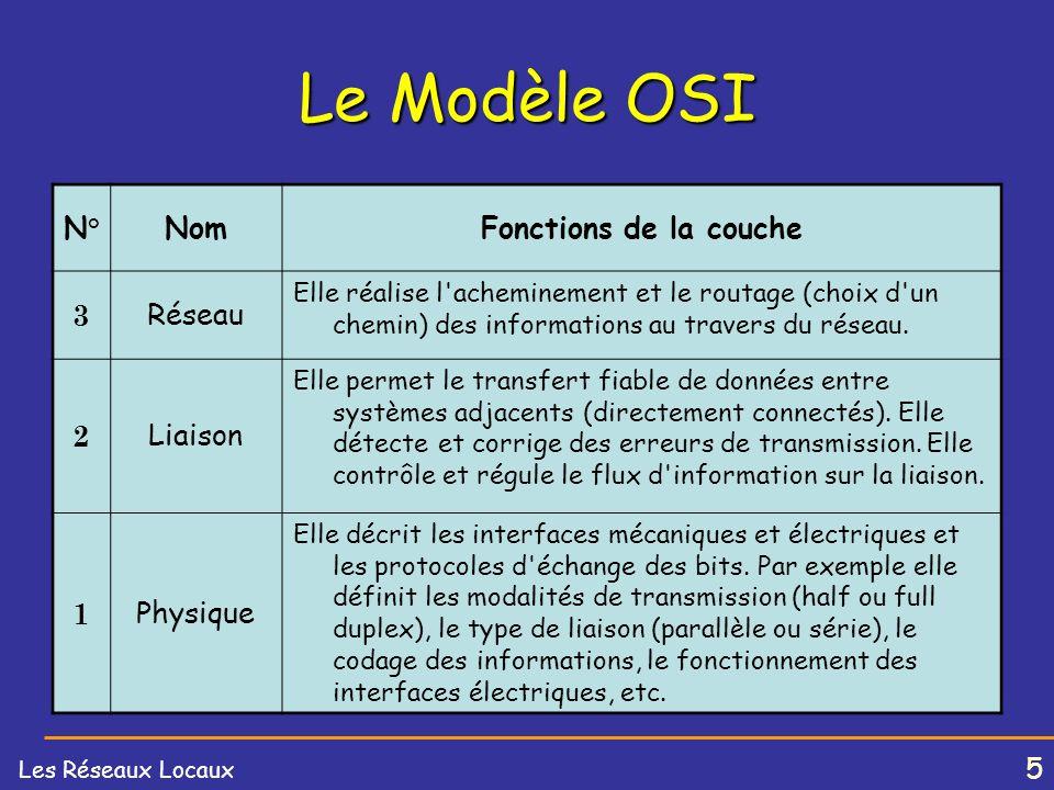 Le Modèle OSI N° Nom Fonctions de la couche 3 Réseau 2 Liaison 1